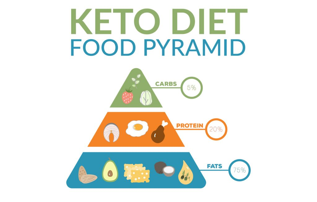 everything about ketogenic diet