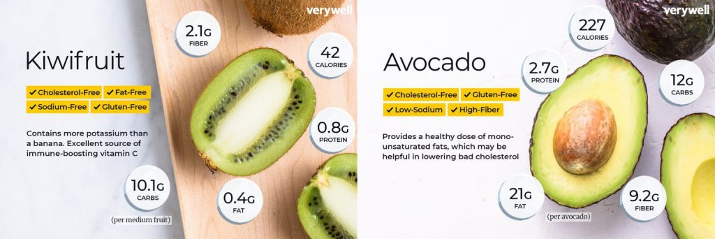 superfood kiwi and avocado's nutritional value