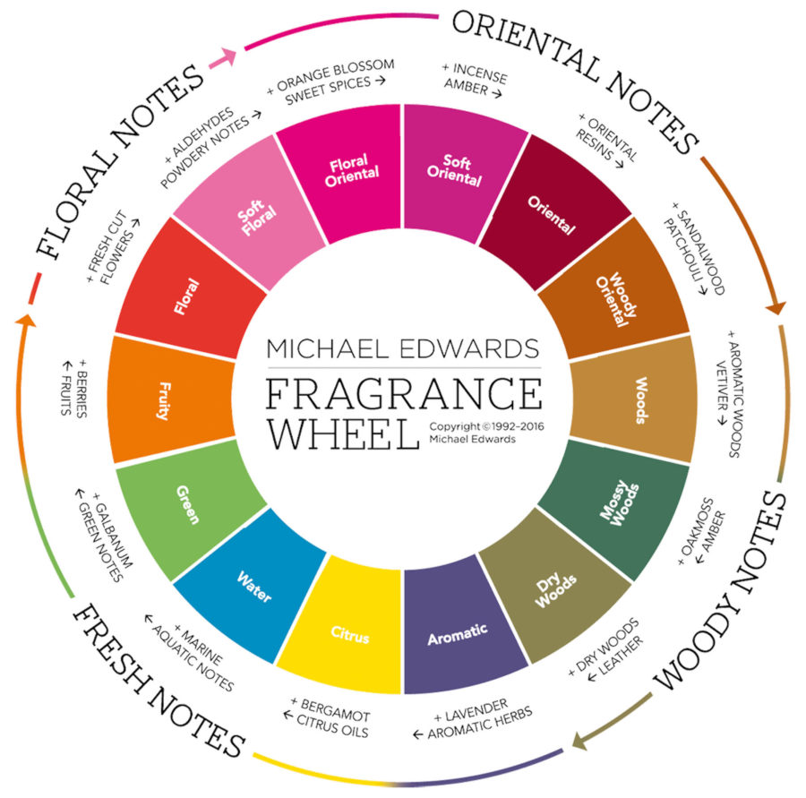 Men's Perfume Notes For Different Seasons