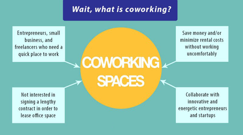 What Is A Co-work Space In india