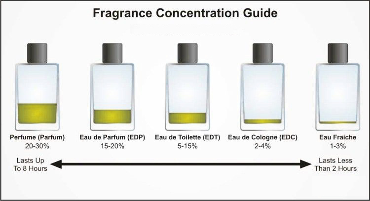 perfume vs cologne