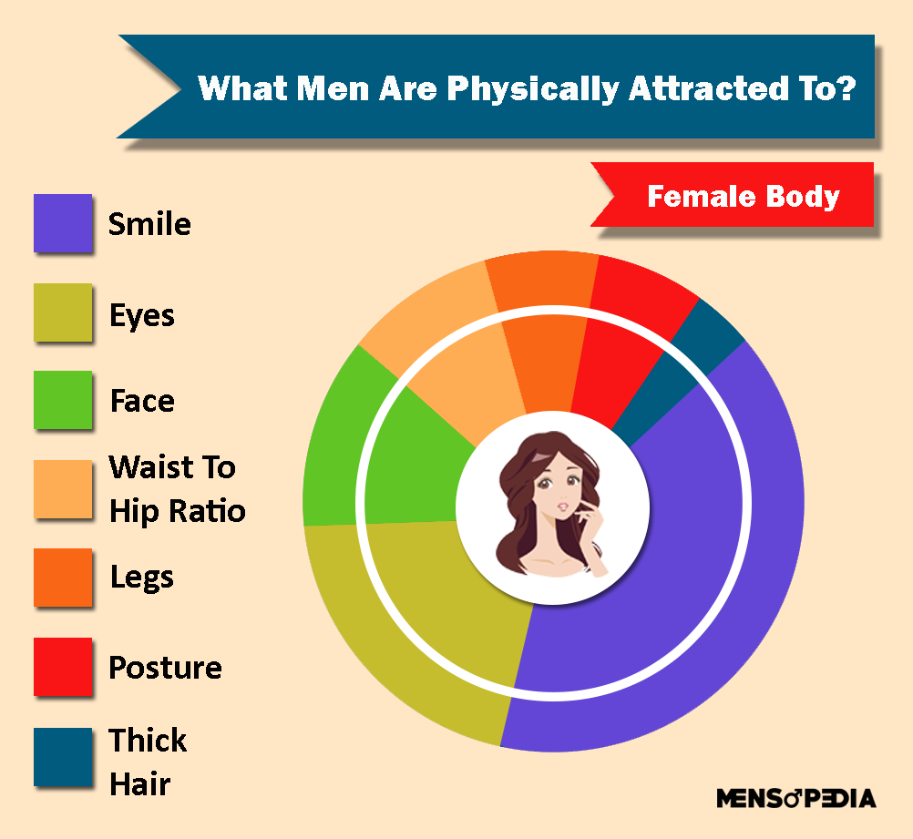 What Men Are Physically Attracted To About Women