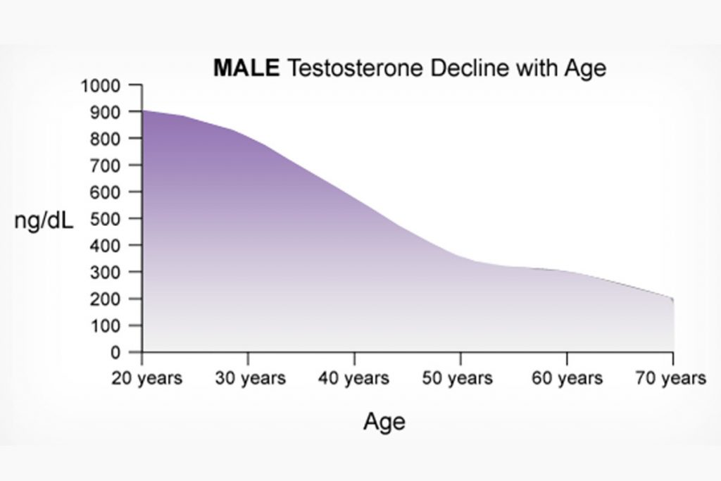 Why Testosterone level is important for men
