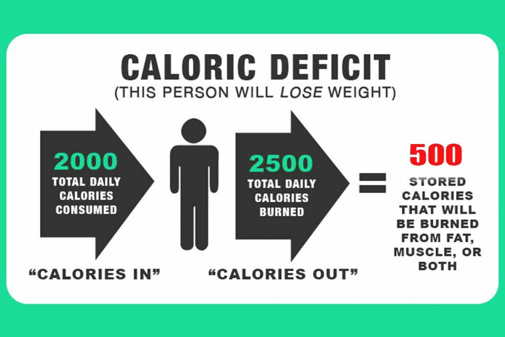Caloric deficit is important to burn belly fat