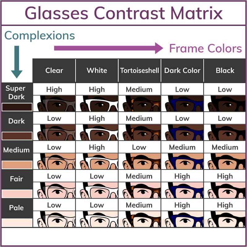 How To Pick The Right Color Frames For Different Skin Tone Men
