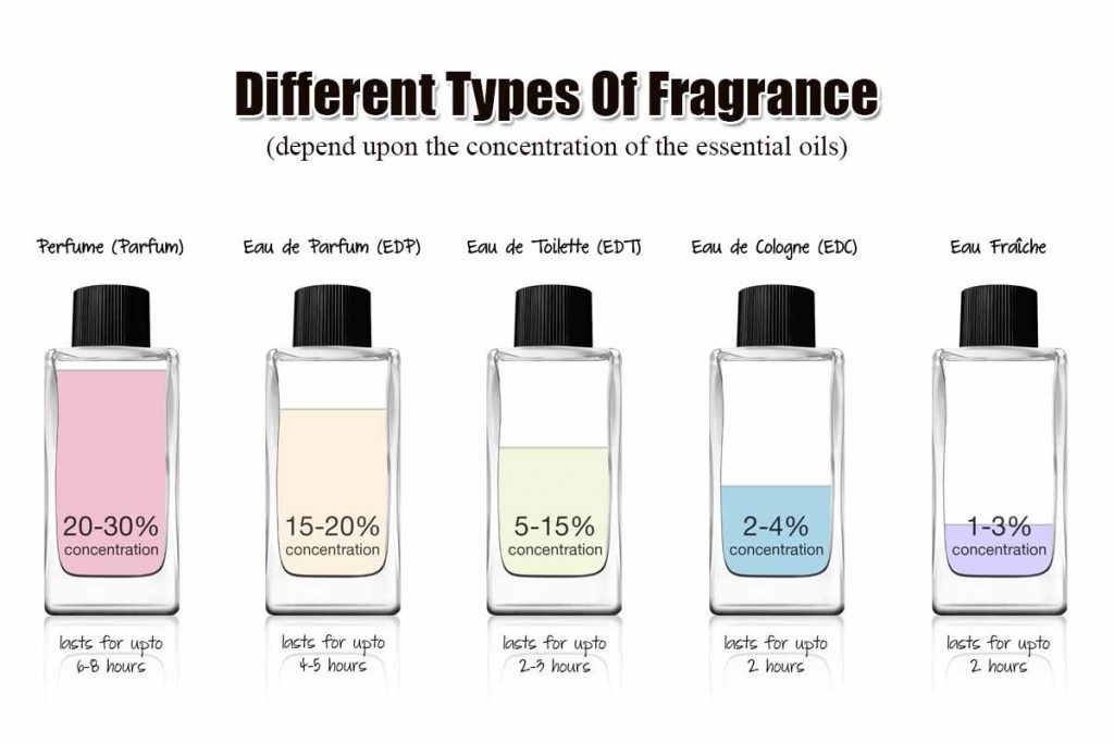 different types of perfume depend upon the essential oils concentration